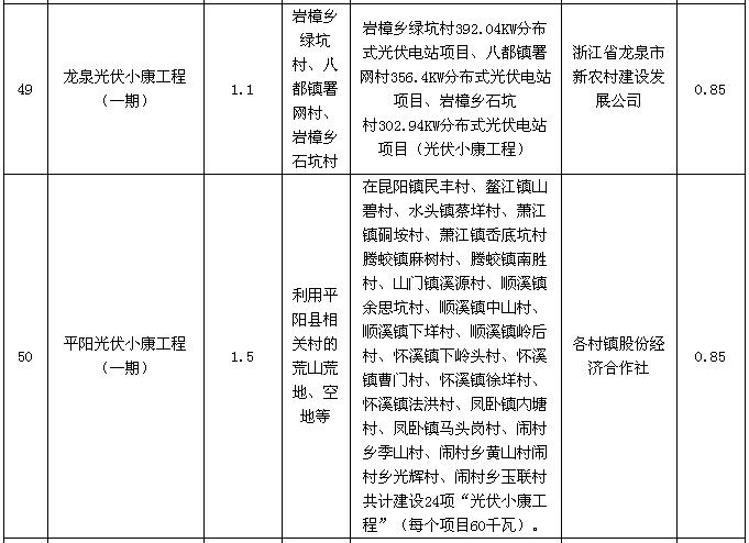 浙江省2016年度普通地面光伏电站建设调整计划公示