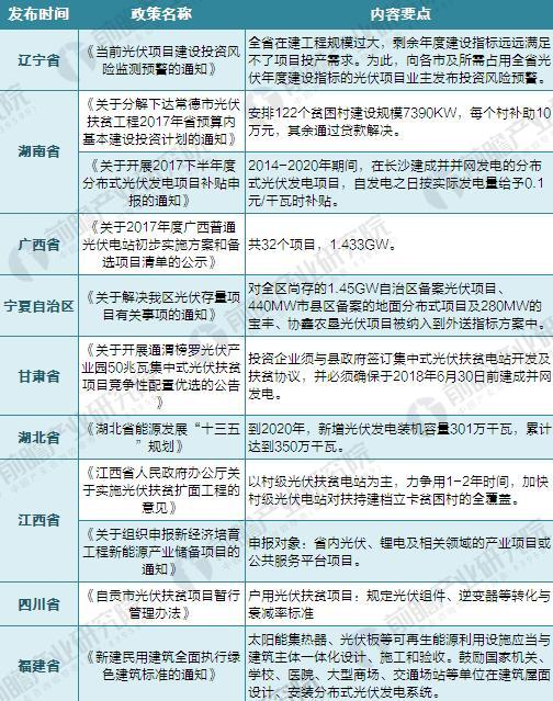 2017年全国及各省市光伏发电政策汇总及解读【组图】