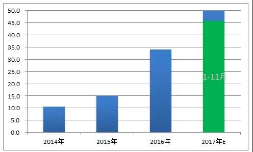 国内光伏市场供需情况分析